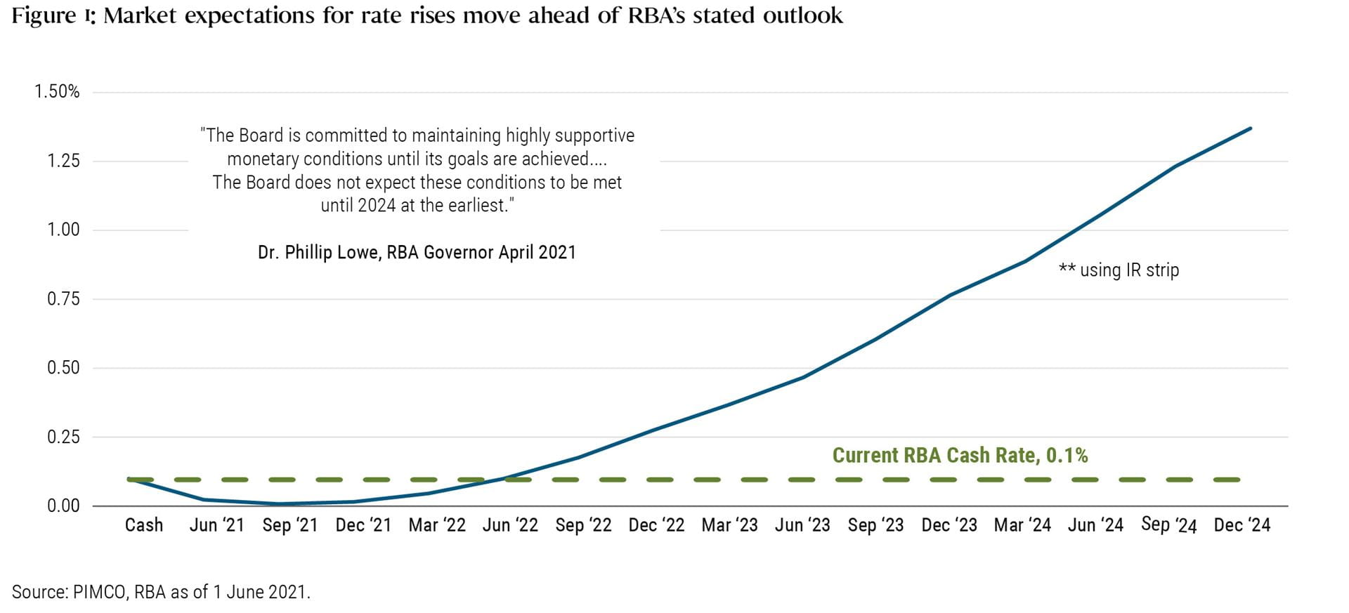 Figure 1: Market expectations for rate rises move ahead of RBA's stated outlook