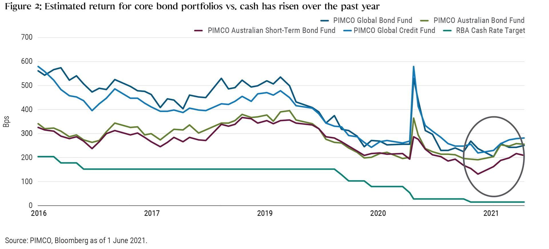 Figure 2: Estimated return for core bond portfolios vs. cash has risen over the past year