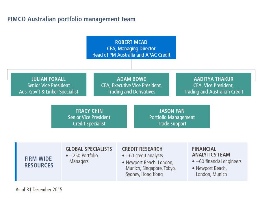 Global trading strategies australia